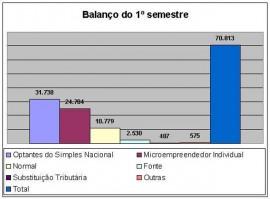 Gráfico_Balanço_1º_Semestre empresa