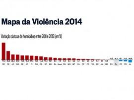 mapa da violencia1 270x202 - Paraíba é o 2º estado que mais reduziu taxa de homicídios no Brasil em 2012